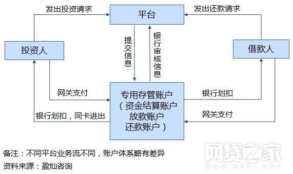 p2p_bank_depository_3