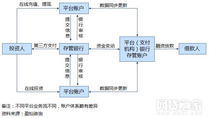 p2p_bank_depository_5